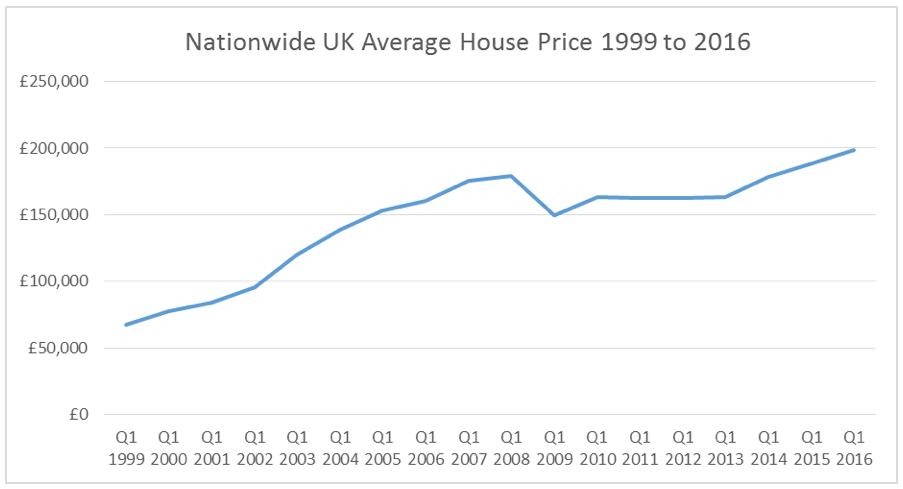 investment-education-average-price