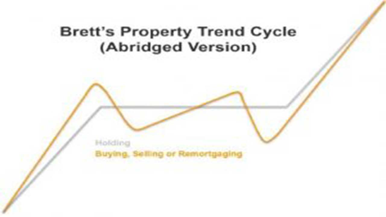 Property Trend Cycle