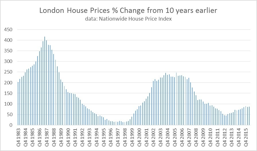 London_House_prices__change_from_10_years_earlier-1.jpg
