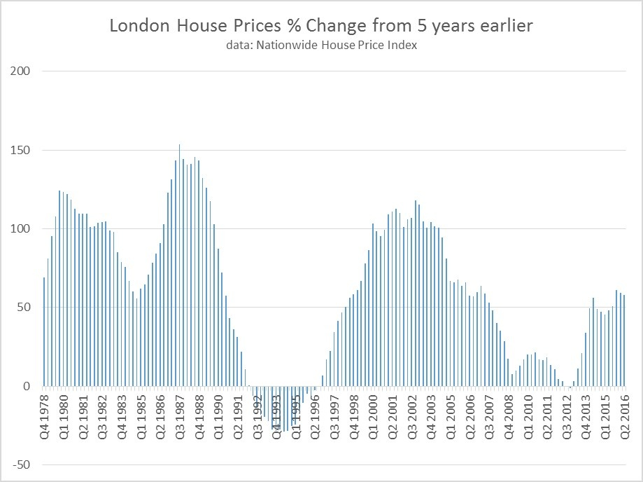 London_House_prices_change_from_5_years_ago.jpg
